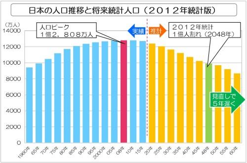 日本の人口推移と将来統計人口(2012年統計版)