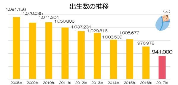 出生数の推移(2017年推計)