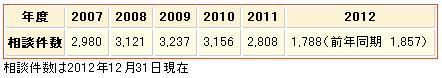 国民生活センター相談件数_2012年12月31日時点