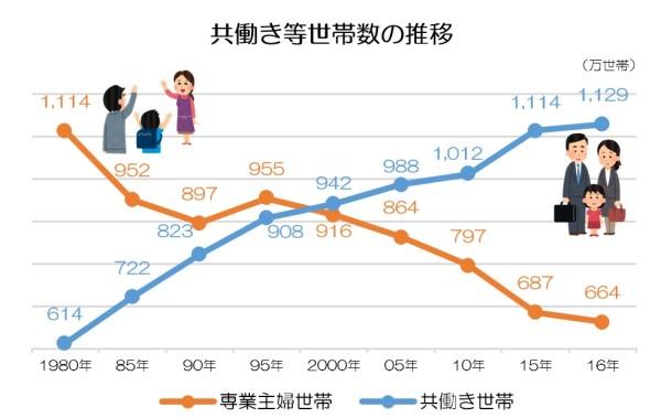 共働き等世帯数の推移