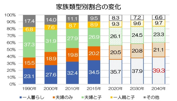 世帯の構成割合の変化(推計)