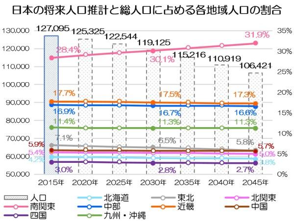 日本の将来人口推計と総人口に占める各地域人口の割合