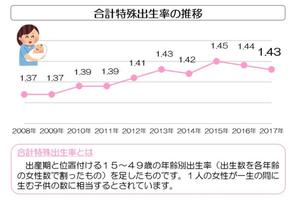 合計特殊出生率の推移