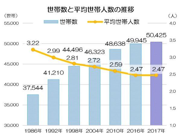 世帯数と平均世帯人数の推移