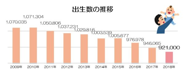 出生数の推移(2018年年間推計)