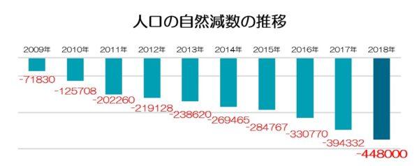 人口の自然減数の推移(2018年年間推計)