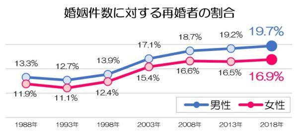 婚姻件数に対する再婚者の割合