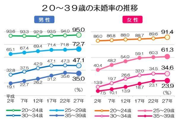 20~39歳の未婚率の推移