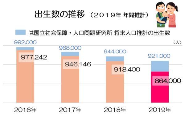 人口動態統計 年間推計(出生数) 2019