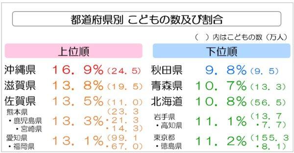 都道府県別 こどもの数及び割合