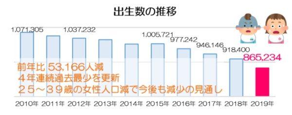 出生数の推移_2019