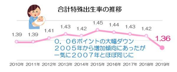合計特殊出生率の推移_2019