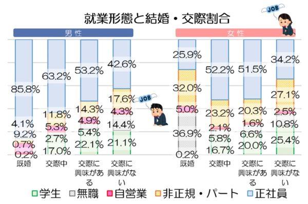 就業形態と結婚・交際の割合