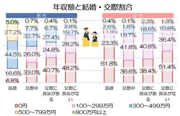 年収額と結婚・交際の割合