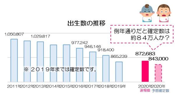 令和2年 人口動態統計速報値(出生数)
