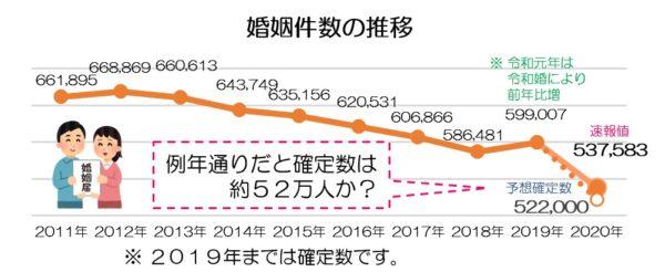 令和2年 人口動態統計速報値(婚姻件数)