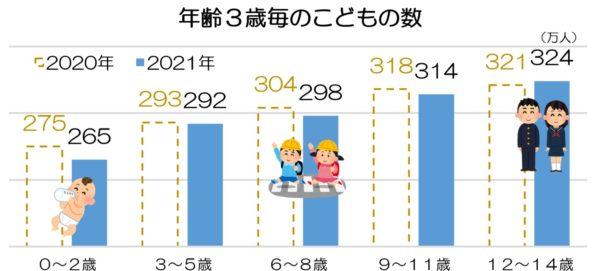 年齢3歳毎のこどもの数_20210401時点