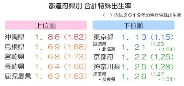 都道府県別 合計特殊出生率(上位下位5位まで)_2020年 人口動態統計(概数)