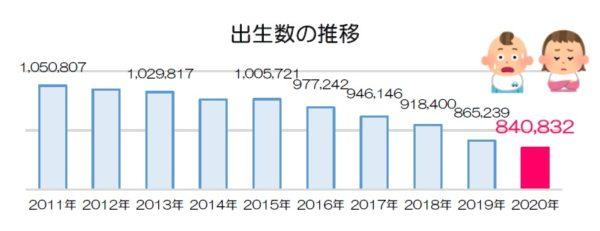 出生数の推移_2020年 人口動態統計(概数)