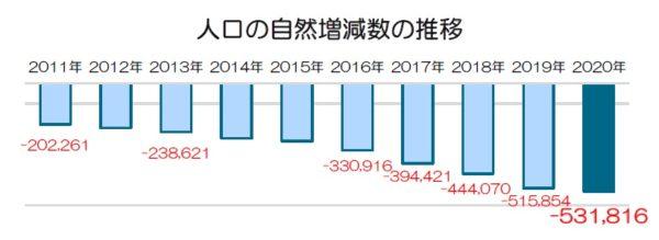 人口の自然増減数の推移_2020年 人口動態統計(概数)