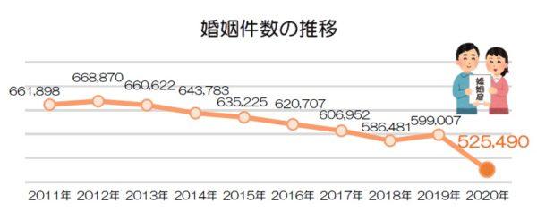 婚姻件数の推移_2020年 人口動態統計(概数)