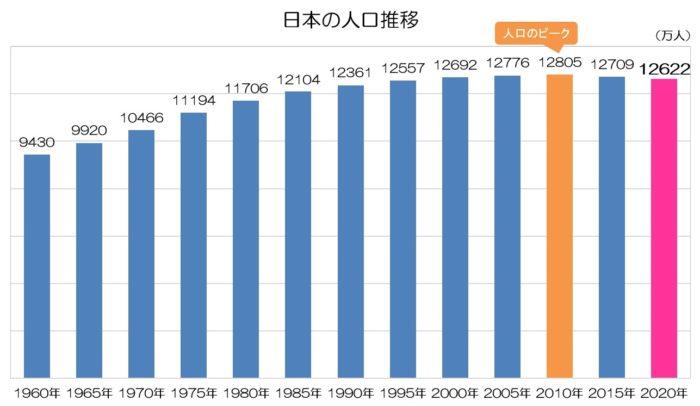 日本の人口推移 2020年(速報値)